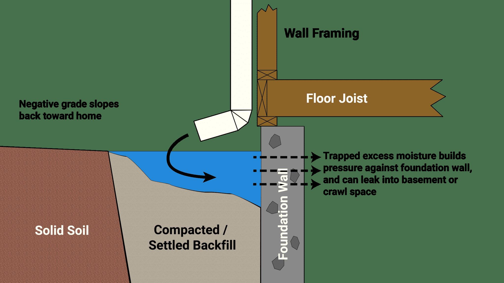 Mobile Foundation Drainage Basement Repair Inspection Mdh