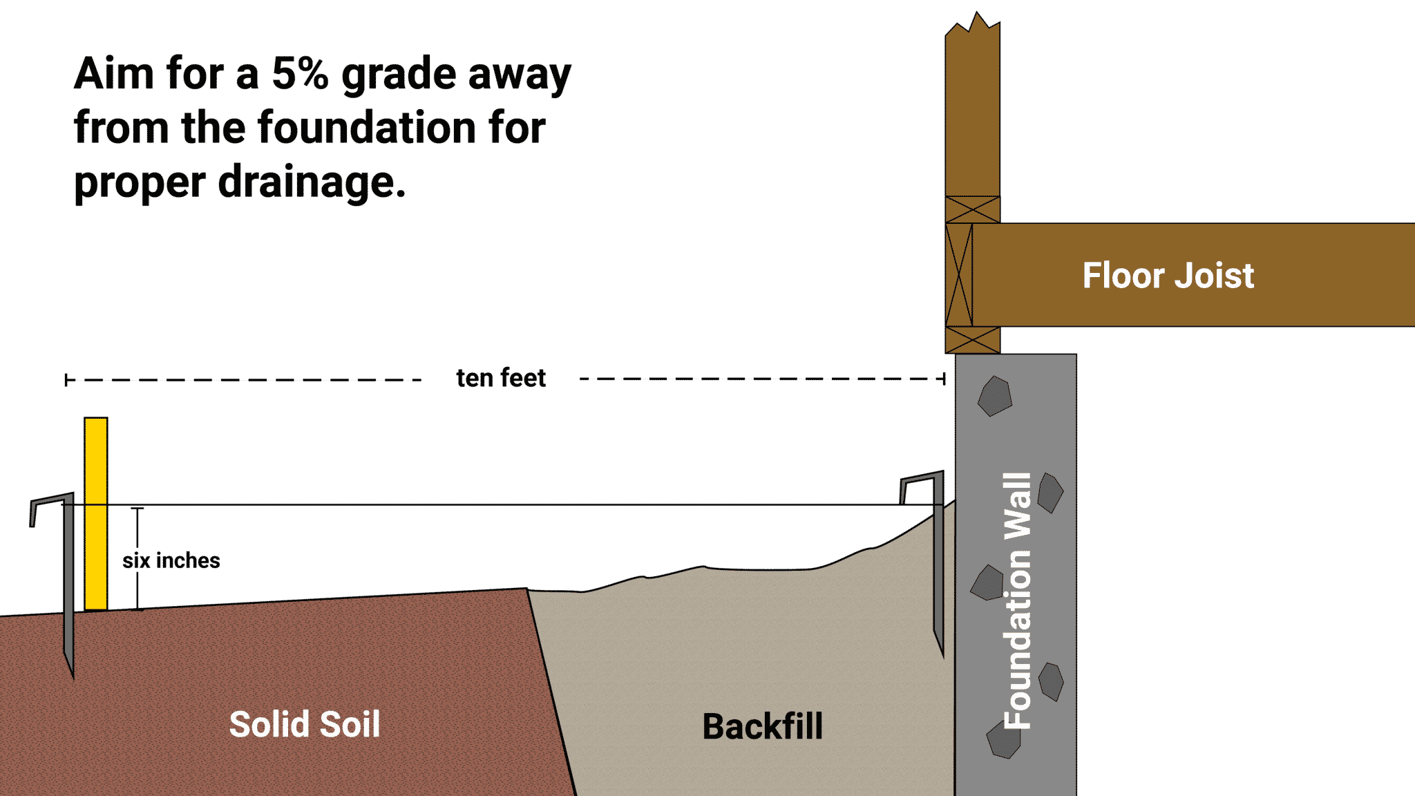 MDH Foundation Repair Drainage Problems Measure Grade